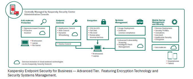 KASPERSKY END POINT SECURITY FOR BUSINESS ADVANCED