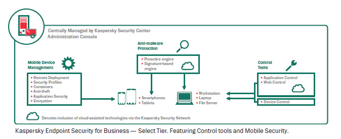 KASPERSKY END POINT SECURITY FOR BUSINESS SELECT