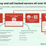 70.000 Server Organisasi Milik 173 Negara Diperjualbelikan Hacker di Pasar Gelap xDedic