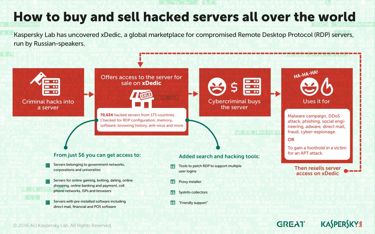 Server Organisasi Milik 173 Negara Diperjualbelikan Hacker