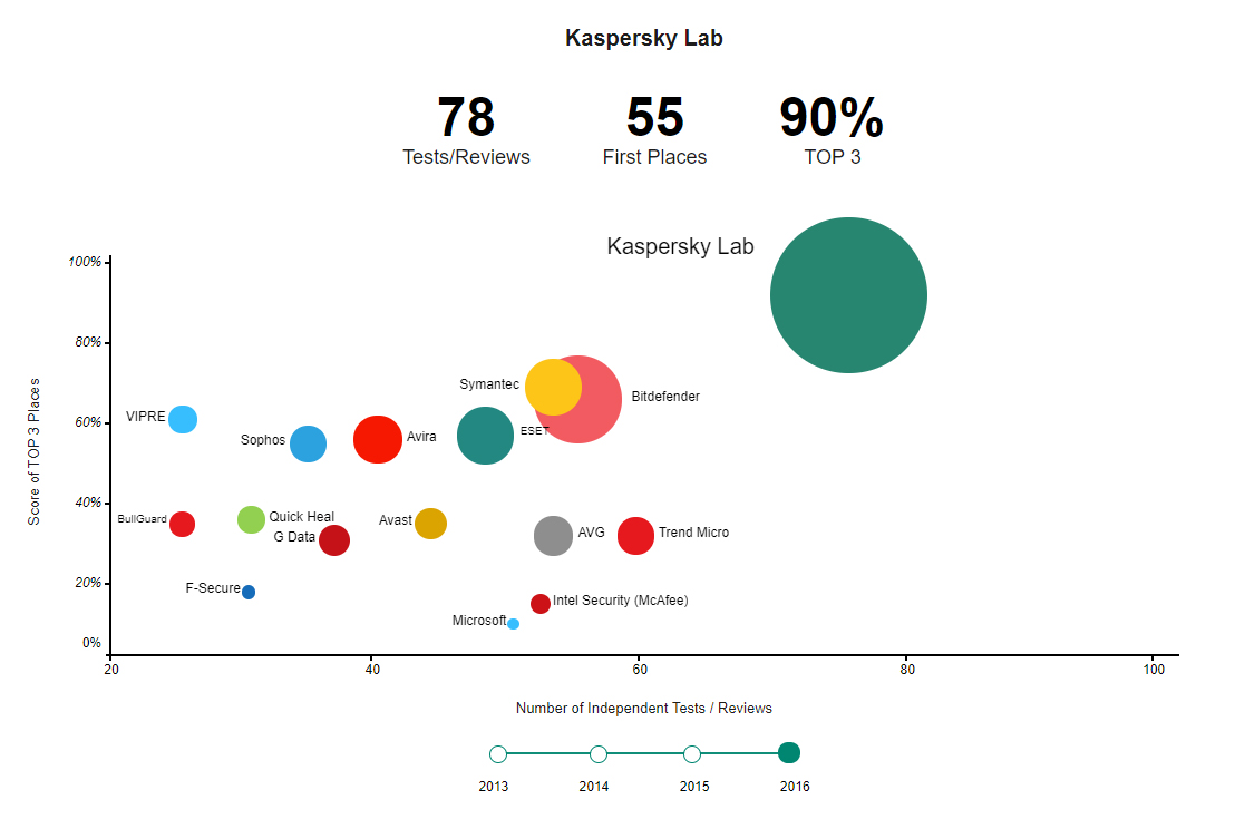 Independent Tests Prove That Kaspersky Lab Offers The Most Awarded Security in The Market